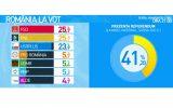 Europarlamentare 2019. Exit-poll CURS-Avangarde: PSD – 25,7 %, PNL – 25,7 %, Alianţa USR PLUS – 23,9 %