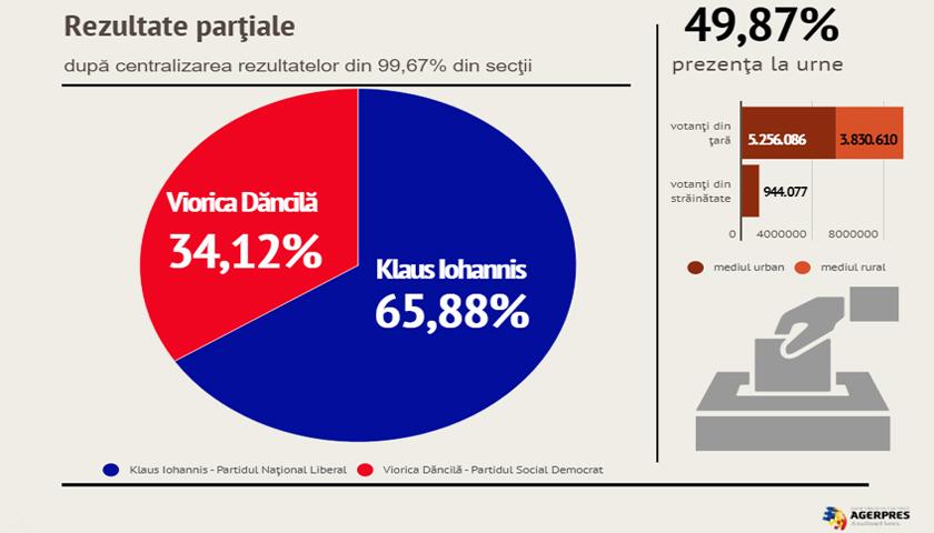 BEC – Rezultate parţiale: Iohannis – 65,88%, Dăncilă – 34,12%